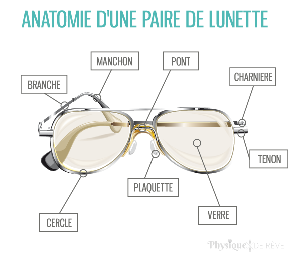 anatomie d une paire de lunettes physique de r ve. Black Bedroom Furniture Sets. Home Design Ideas
